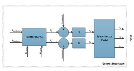 rotator-control-system